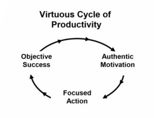 Virtuous Cycle of Productivity