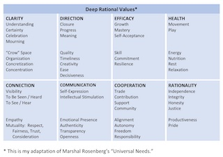 Image of Jean's chart of Deep Rational Values available free as part of Thinking Directions Starter Kit